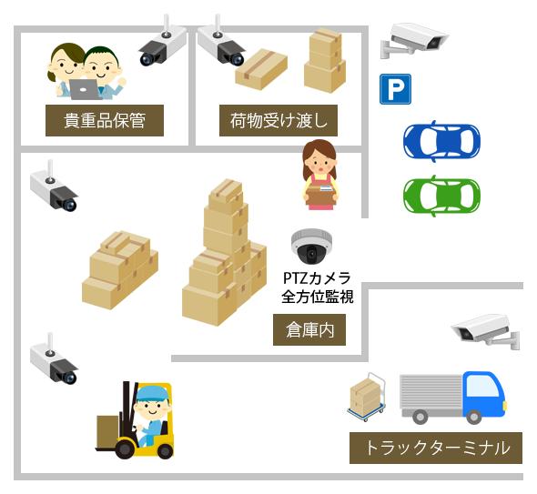 倉庫・工場の監視