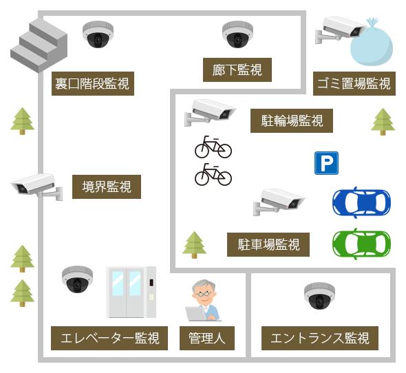 マンション・集合住宅の監視